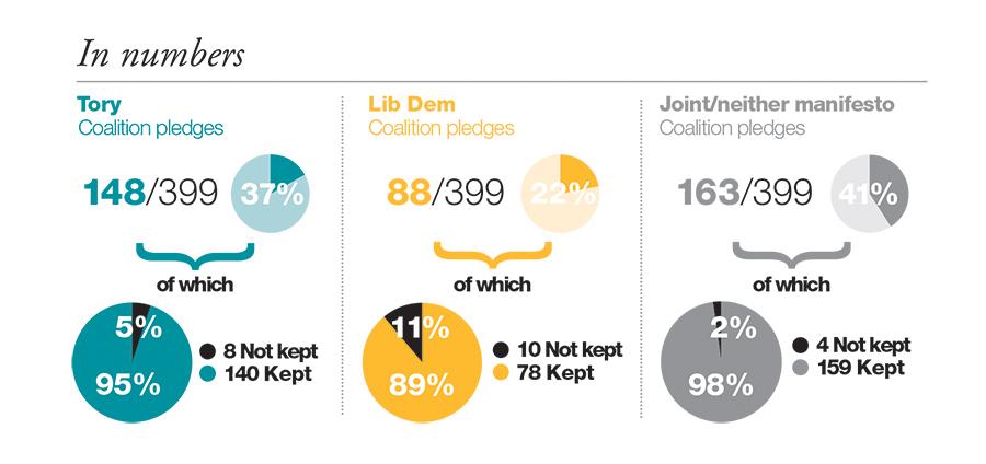 Lib Dem infographics