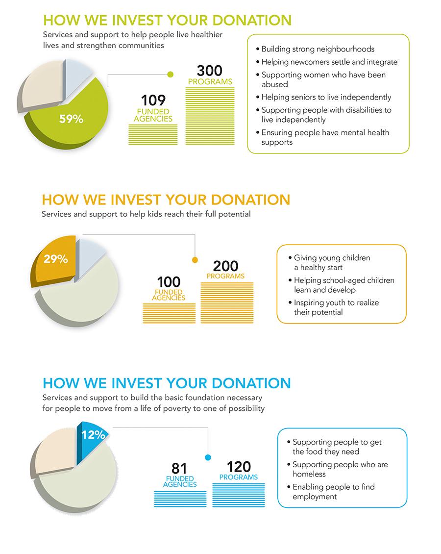 UWT infographics